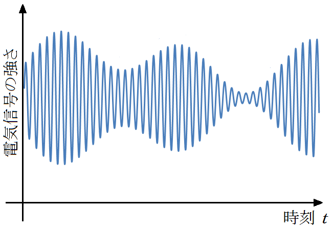 am-broadcast1-modulated-waveform