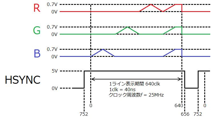 VGA-hsync