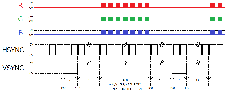 VGA-vsync